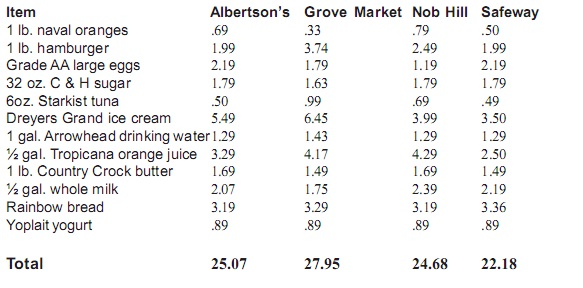 Grove Market Highest Prices